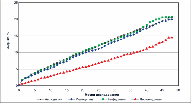 Показатели четырехлетней смертности пациентов с АГ на фоне применения Леркамена и других дигидропиридиновых антагонистов кальция