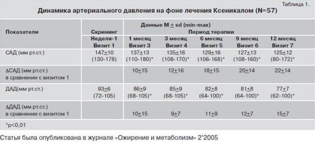 Повышенное давление таблица