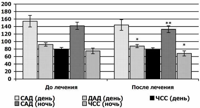 лекарства для снижения холестерина в крови форум
