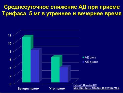 Климакс повышение артериального давления